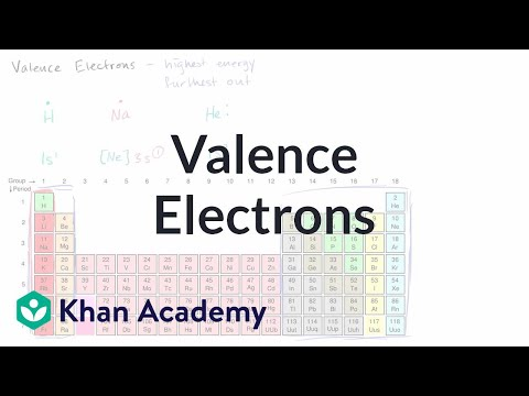 Wn inner chemistry valence electrons and bonding periodic table chemistry khan academy urtaz Image collections