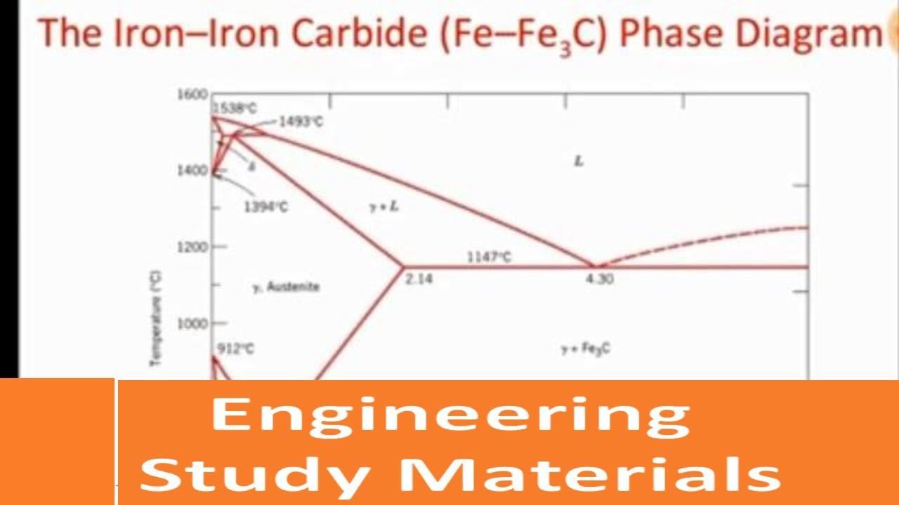 iron carbon diagram explanation phases eutectic eutectoid peritectic engineering study materials [ 1280 x 720 Pixel ]