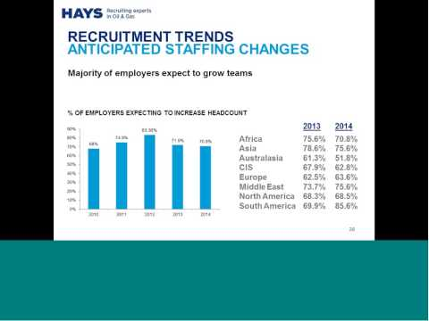 Hays Oil and Gas Salary Guide launch - Canada webinar