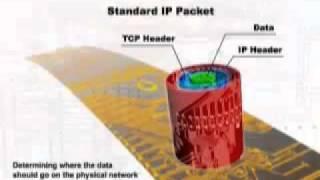 Understanding IPSEC - Server 2003