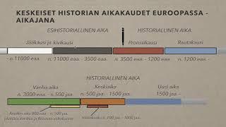 Historiaa kouluun: Historian keskeiset aikakaudet ja jaottelu