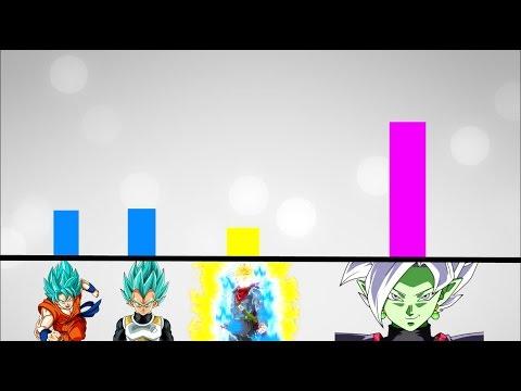 dragon ball super power levels scaling dbz goku black saga youtube