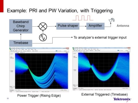 Making Modern Radar Measurements the Easy Way | Tektronix