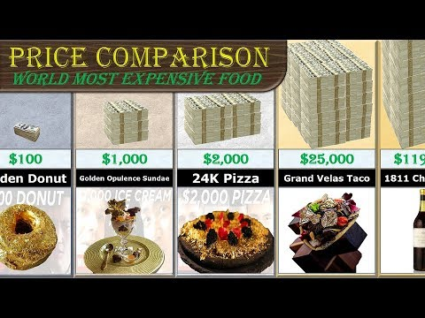 Price Comparison (Most Expensive Food)