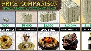 most expensive food comparison