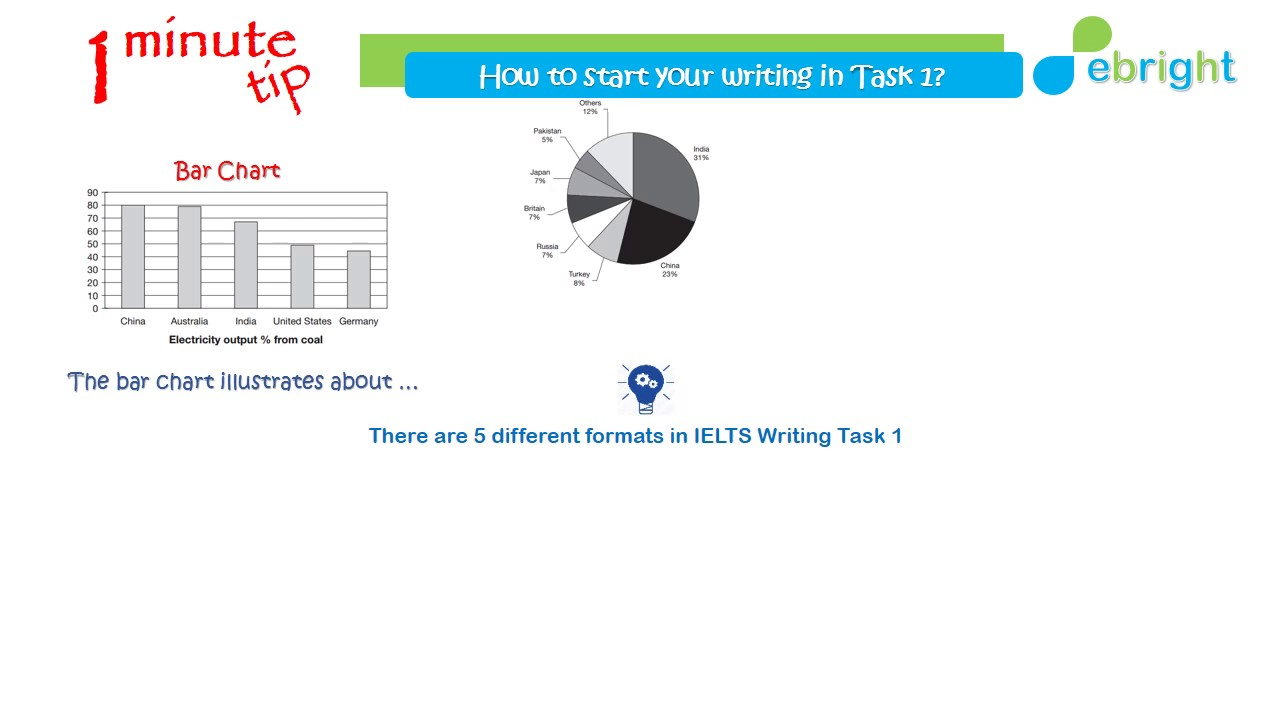 1 Minute Tip Ep 7 Writing Task How To Start Your Paragraph Youtube Electricity Is Produced From Coal Academic Ielts