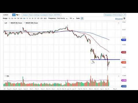 Oil Technical Analysis for April 27, 2020 by FXEmpire