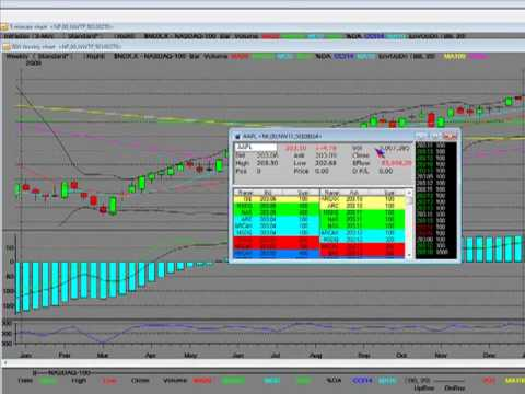 Bear Market Reversal Pattern In Play Nasdaq 100 and Nasdaq Composite