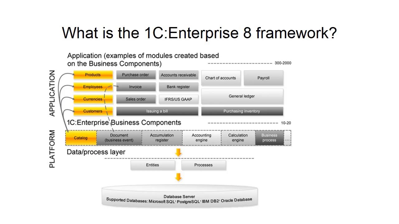 How to update and maintain the 1C program in the enterprise 47