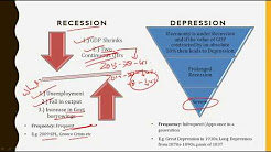 Difference between Recession and Depression