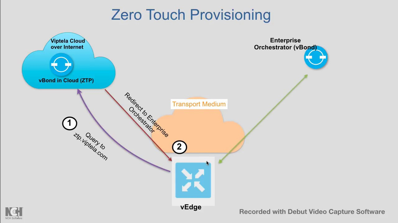 Zero Touch Provisioning for faster Branch readiness -Cisco SDWAN (viptela)