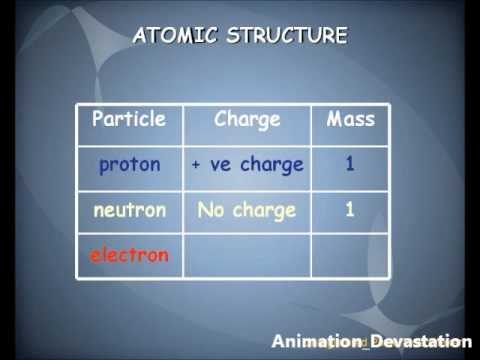 The Atomic Structure of the Atom - Animated Presentation