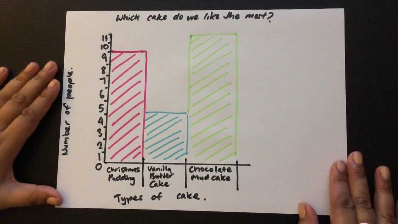How To Make A Simple Bar Graph For Children Youtube