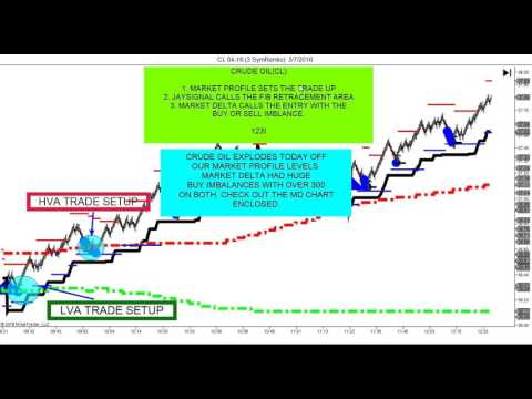 Day Trading Rules with Jaysignal, Market Delta, Market Profile!