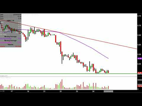 Helios and Matheson Analytics Inc. - HMNY Stock Chart Technical Analysis for 05-24-18