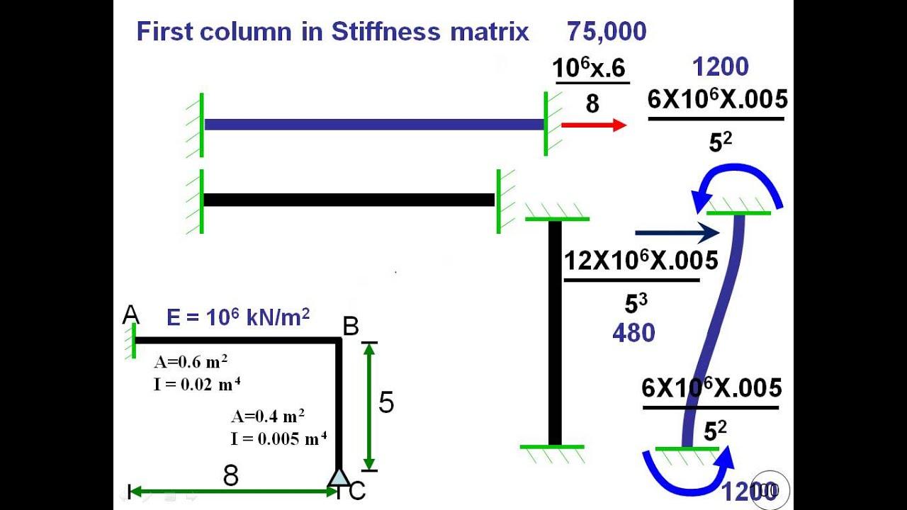 Stiffness 04 Analysis Of Frames Using Direct Stiffness