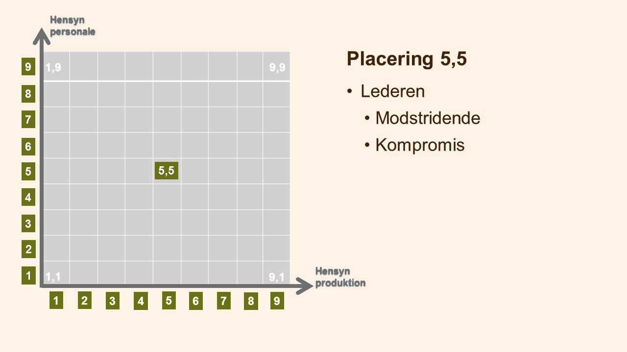 blake og mouton test dansk