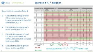 Online CORSIA Tutorial - Exercise 2 Calculation of Offsetting Requirements