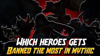 Most Banned Heroes in Mobile Legends | Mobile Legends Bang Bang
