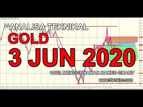 analisa-teknikal-gold-3-jun-2020