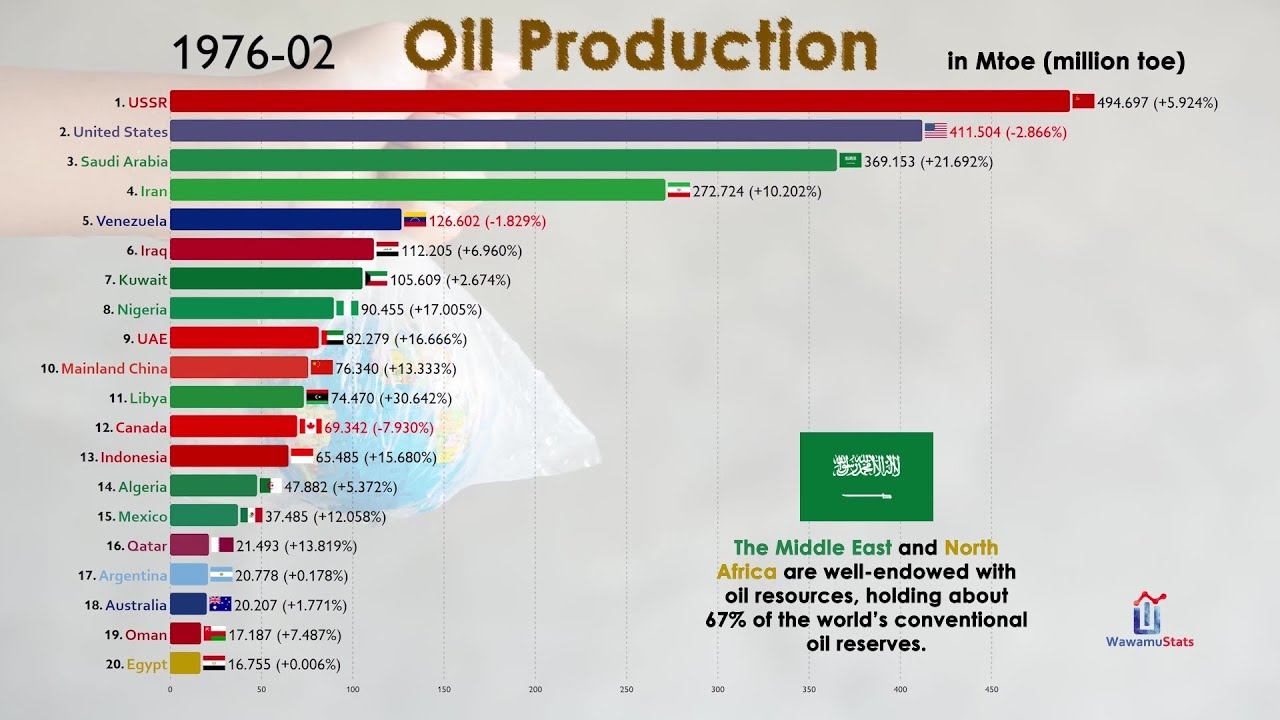 Oil Production by Country in Last 120 Years (1900-2020)