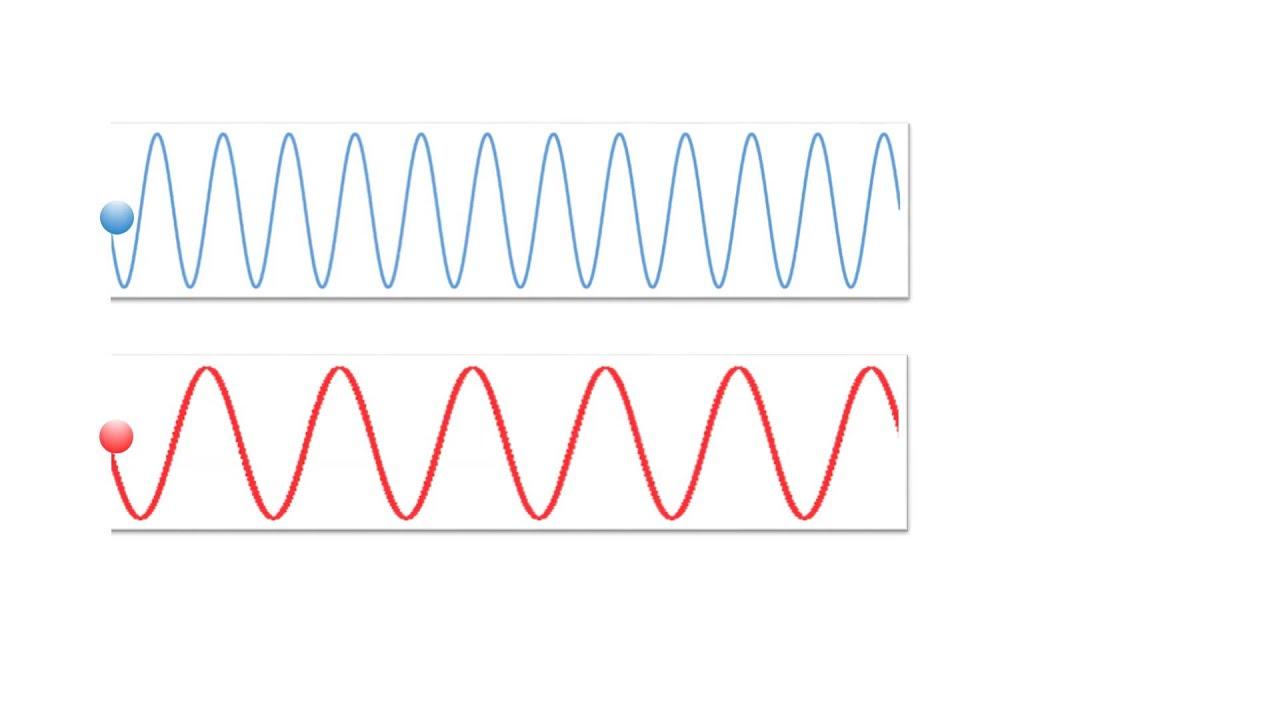 Lien entre fr quence et longueur d 39 onde youtube - Cercle chromatique longueur d onde ...