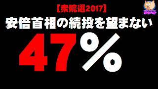 【衆院選2017】安倍首相の続投を望まない 47% - 毎日新聞調査 thumbnail
