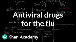 Diseases Treated With Antiviral Drug