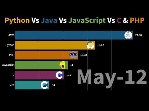Python Vs Javascript Vs Java Vs PHP Vs C | 2004-2019