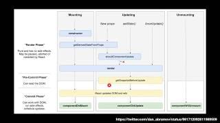 누구든지 하는 리액트 #10 LifeCycle API (i)