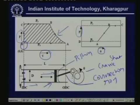 Lecture -20 Compressor