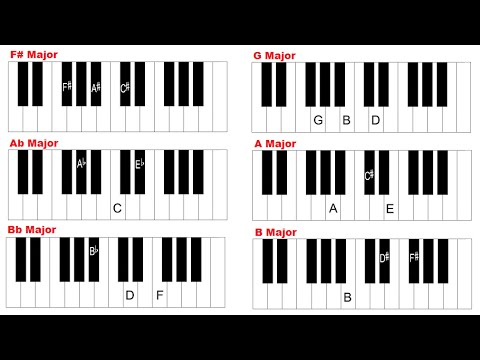 Piano Chords Major Chords How To Play Every Major Chord On Piano