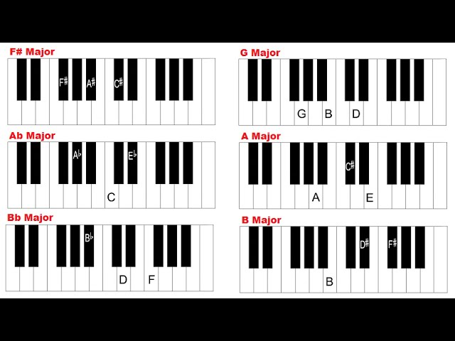 Piano piano chords major and minor : How to Play Major chords on Piano - Piano Chords