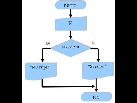 Ejemplos de diagramas de flujo youtube ejemplos de diagramas de flujo ccuart Image collections