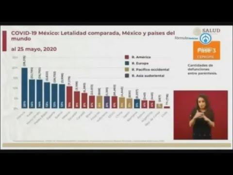 """En plena conferencia, se """"cuela"""" gráfica de letalidad por COVID-19 en México"""