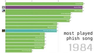 Data Dive - Most Played Phish Song
