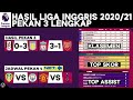 Hasil & Klasemen Liga Inggris 2020 Terbaru: Liverpool vs Arsenal | Jadwal EPL Live Net TV