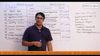 CBSE UGC NET Computer Science Online Test Series prepare for net exam