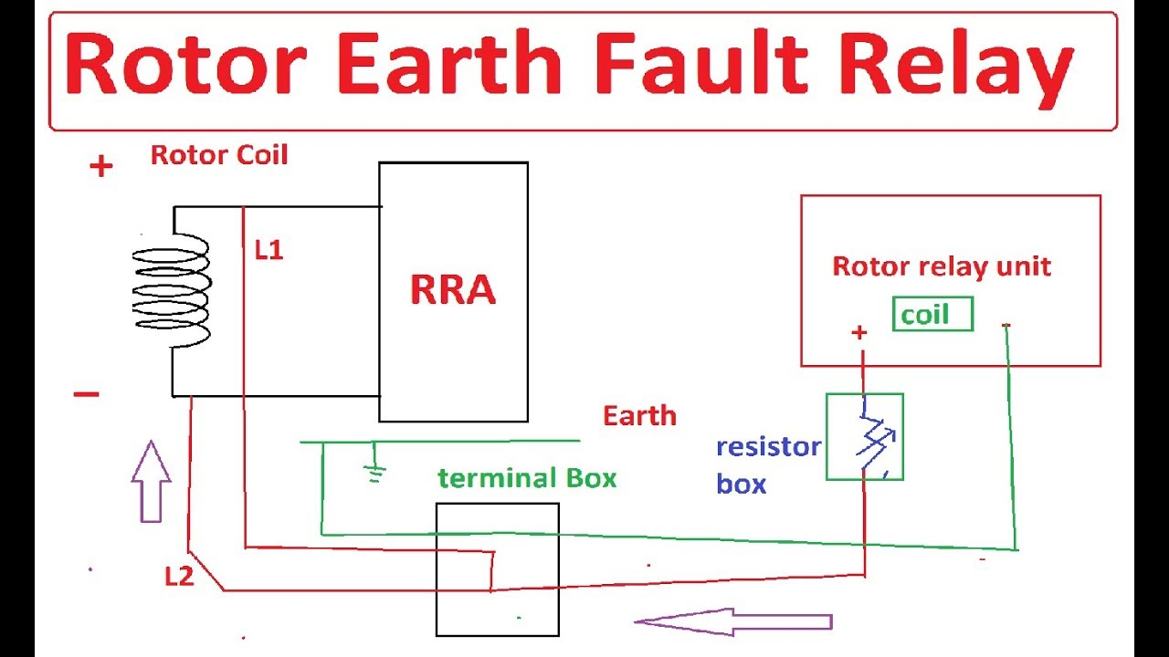 Rotor Earth Fault Relay Operation And Principle  Rotor