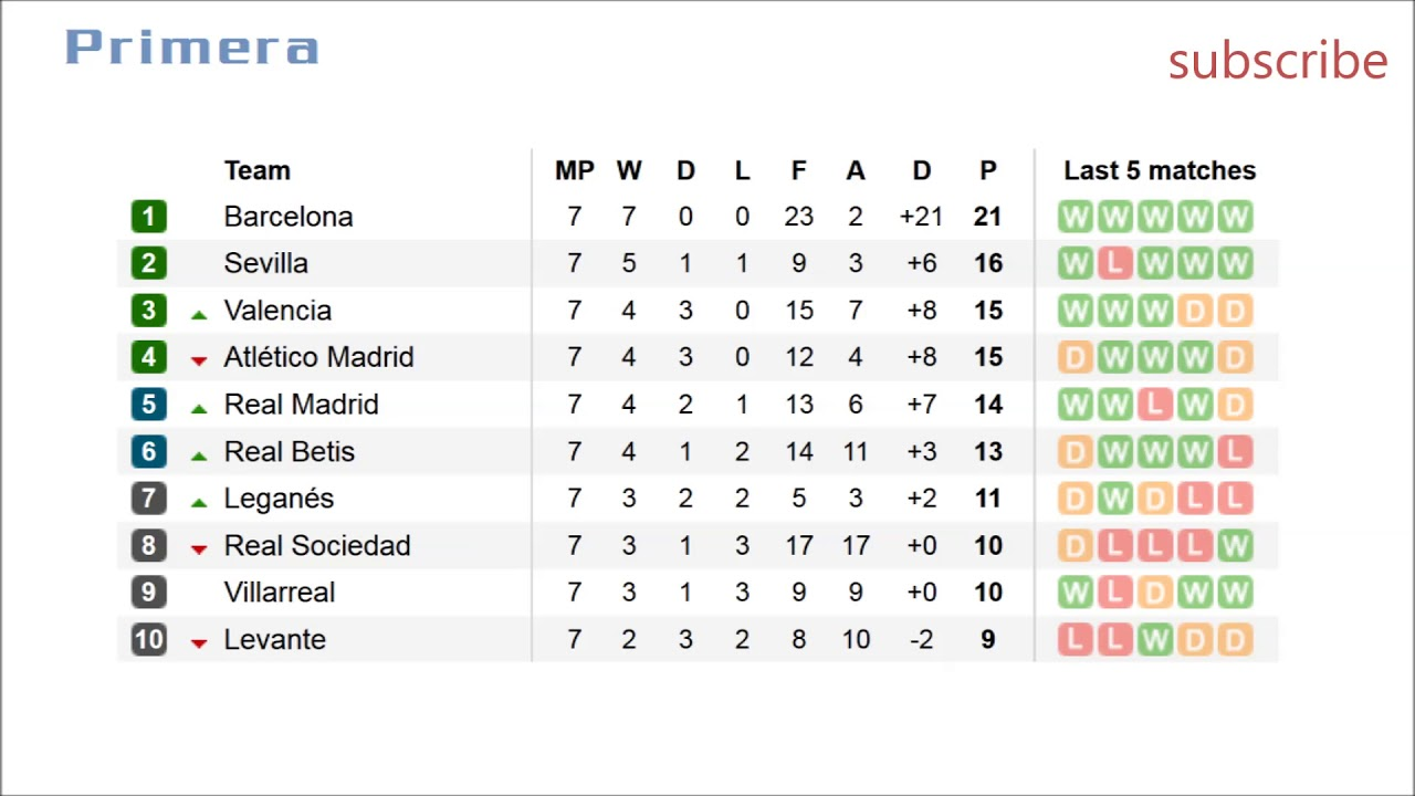 Football Primera A La Liga Results Fixtures Table