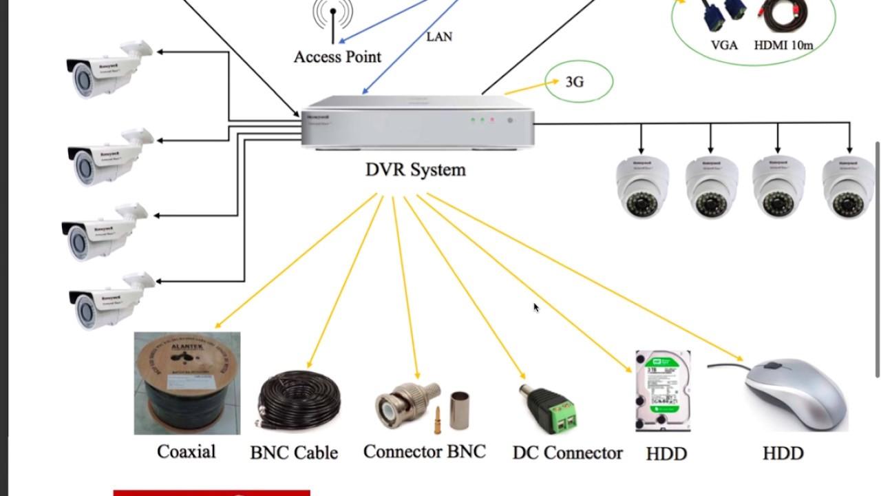 Cctv Wiring Diagrams Yamaha G9 Gas Diagram Camera All Data Sample Youtube Components