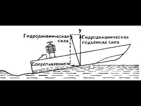 Глиссирование лодки что