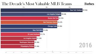 The Most Valuable MLB Teams From 2010-2020 | Forbes