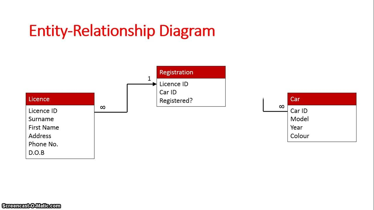 database schema entity relationship diagram youtube. Black Bedroom Furniture Sets. Home Design Ideas