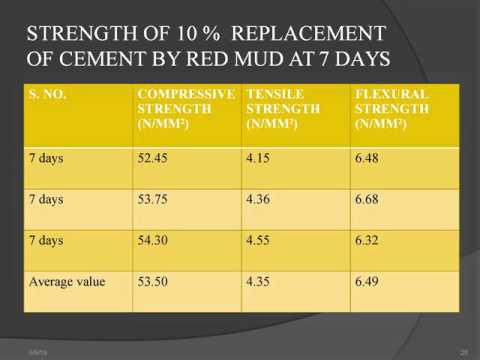 STUDY OF STRENGTH PARAMETERS OF THE CONCRETE USING RED MUD