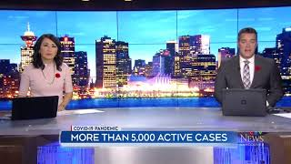 More than 5,000 active cases in B.C.