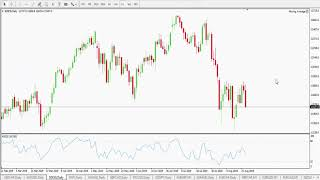 Weekly Forex Forecast 26th to 30th August 2019