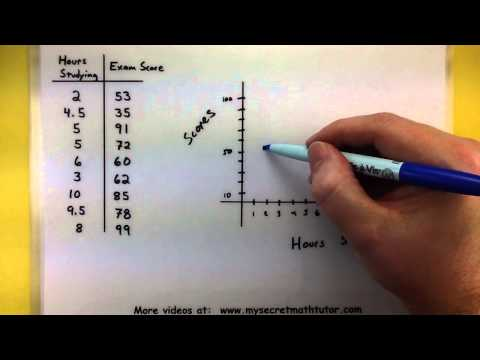 Statistics - Making a scatter plot