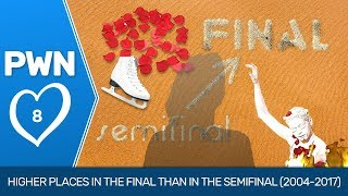 PWN #8: Higher places in the final than in the semifinal (2004-2017)