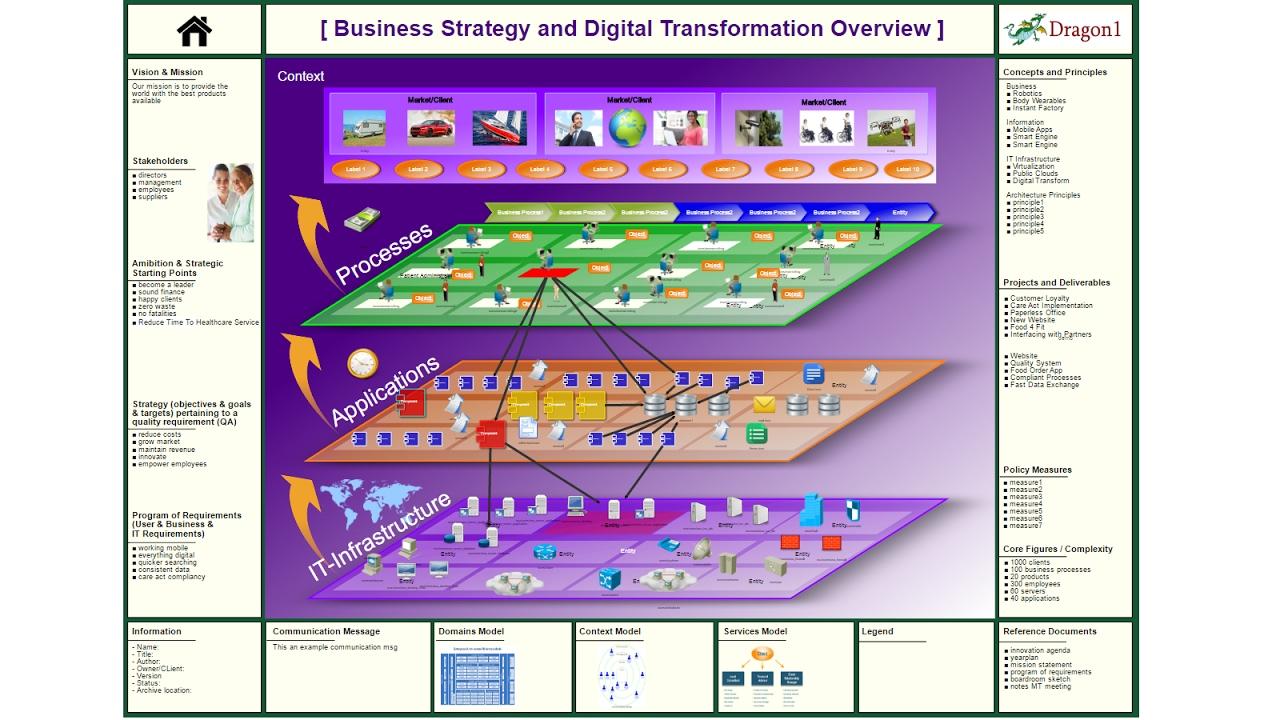 togaf architecture vision template - dragon1 enterprise architecture solution at strategic